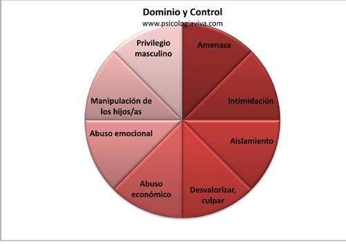 dominio y control